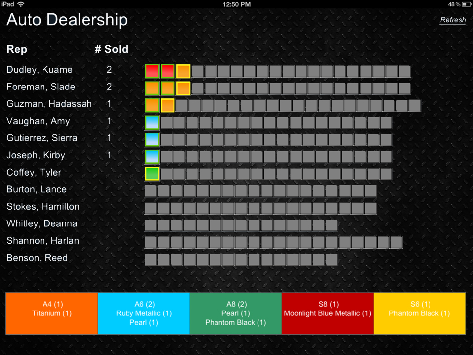 Dealer Dashboard Screen 1