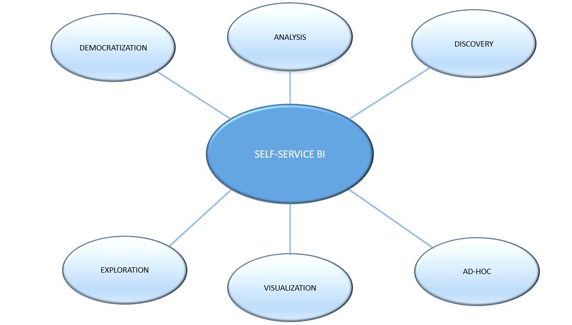 Self Service BI