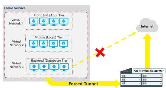 Installing Cloudera Enterprise on Azure Cloud Platform - iOLAP